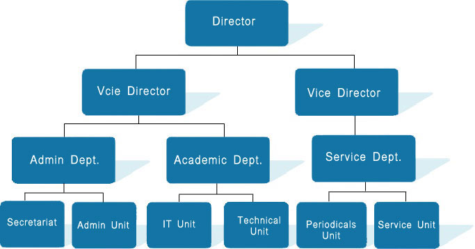 UCL Staff Organisation Graph